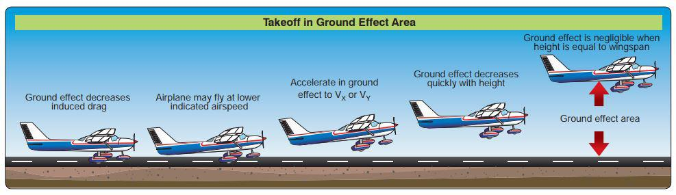 ground effect takeoff