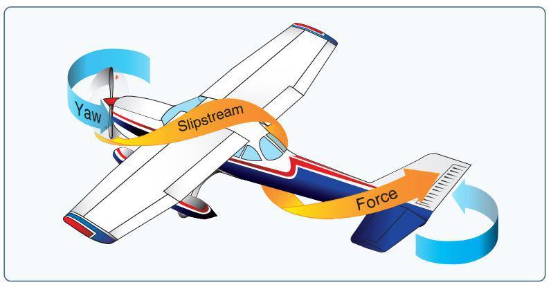spiraling slipstream pilot ground school