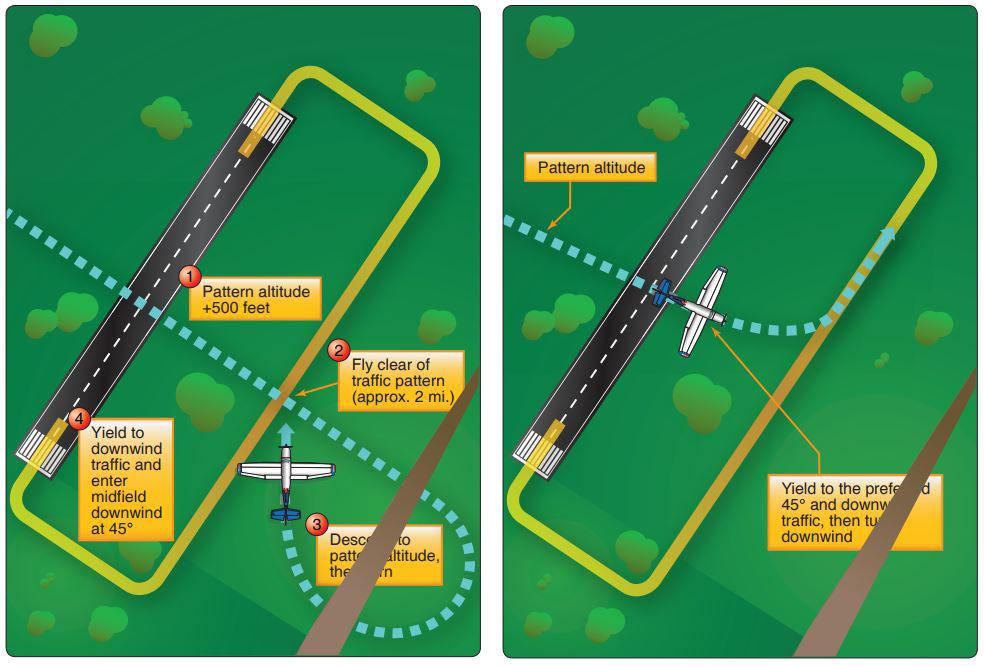traffic pattern entry ground school private pilot