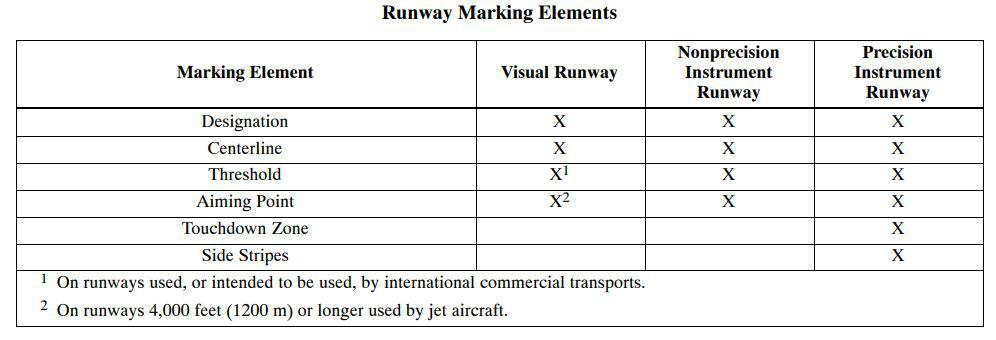 Runway markings precision and non precision runway