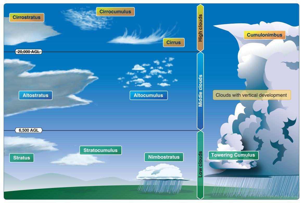 cloud types online pilot course