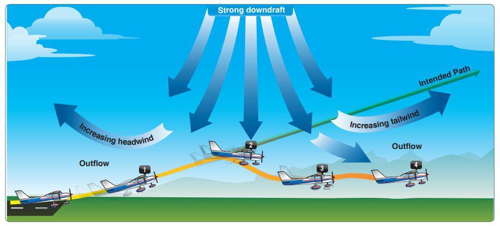 downdraft windshear