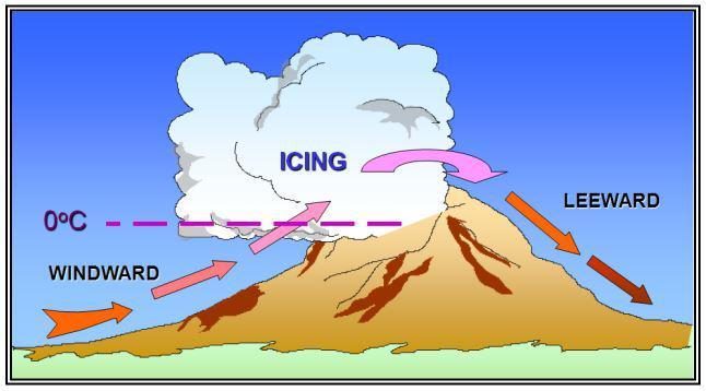 mountain icing hazards airplane