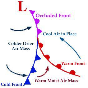 occluded front diagram
