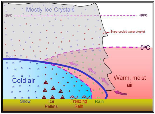 temperature inversion ice pellets warm front