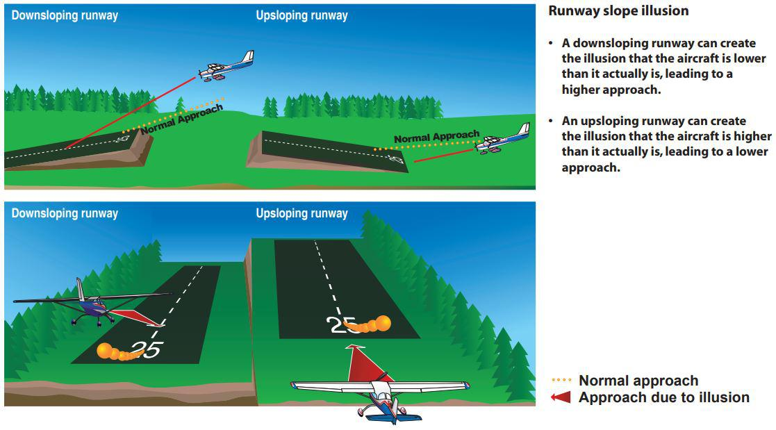 Runway illusions width slope sloping