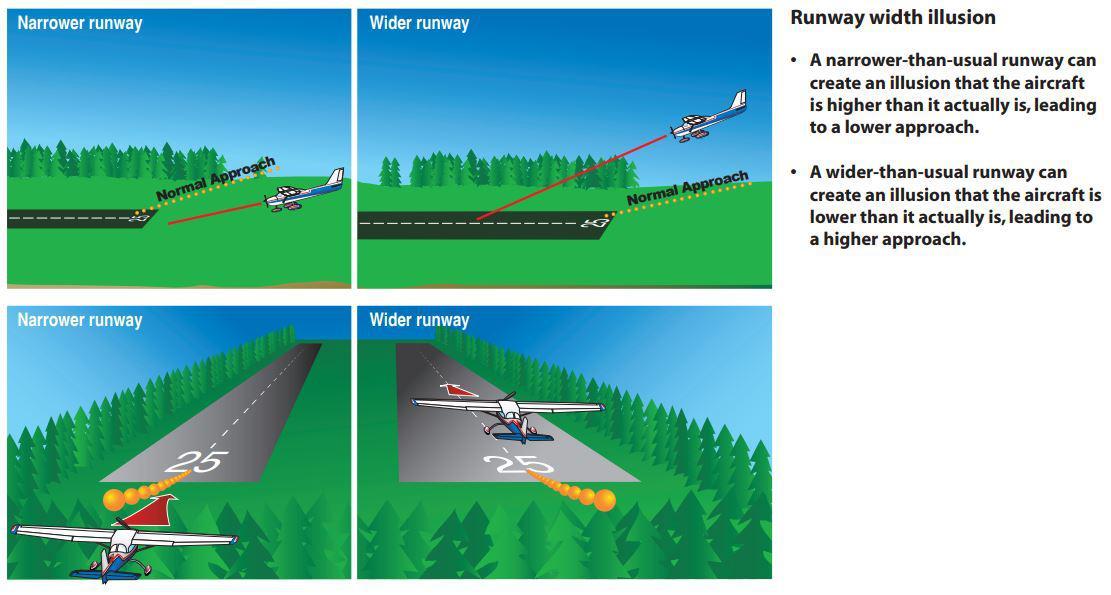Runway illusions width slope