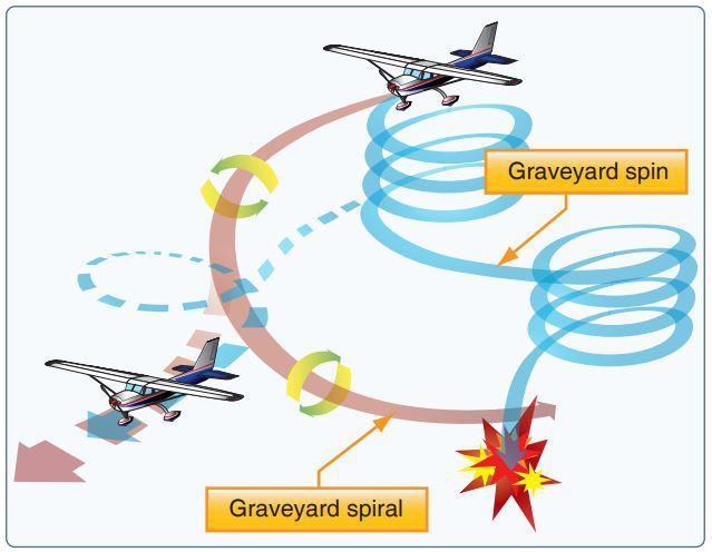graveyard spiral spin