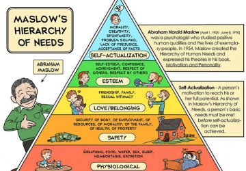 maslows hierarchy faa foi knowledge test